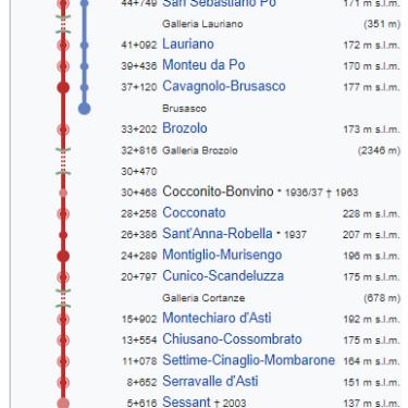 La ferrovia Chivasso-Asti